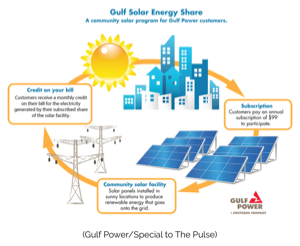 Gulf Power Solar Program Approved